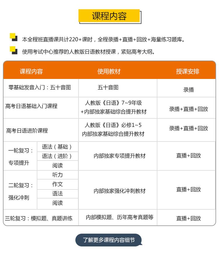 小班-高考日语零基础保分全程班课程介绍0_02.jpg