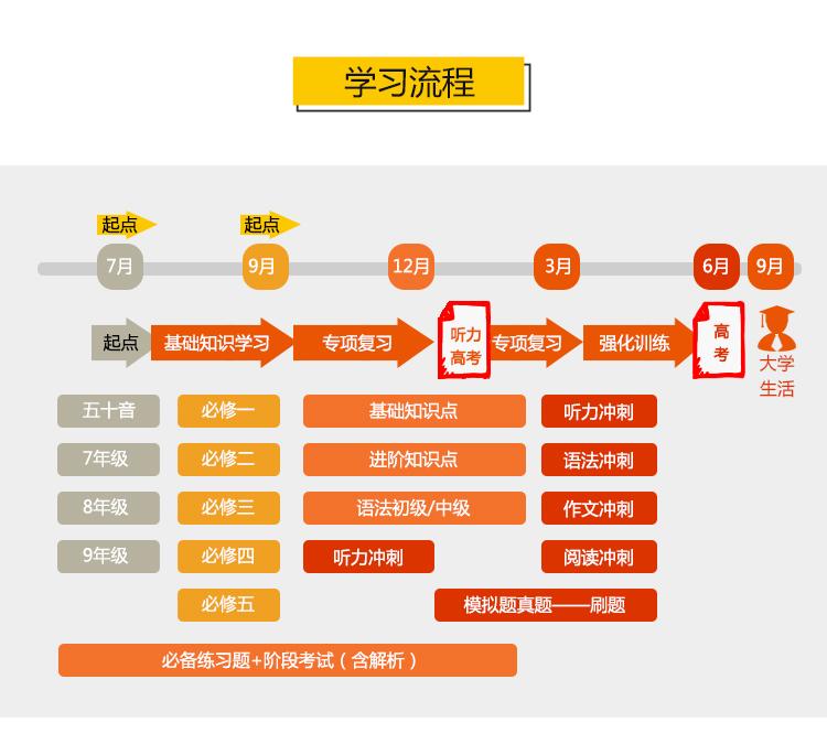 小班-高考日语零基础保分全程班课程介绍0_04.jpg