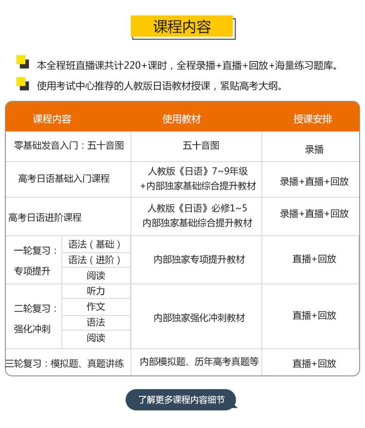 1V1高考日语零基础保分全程班课程介绍02_02.jpg
