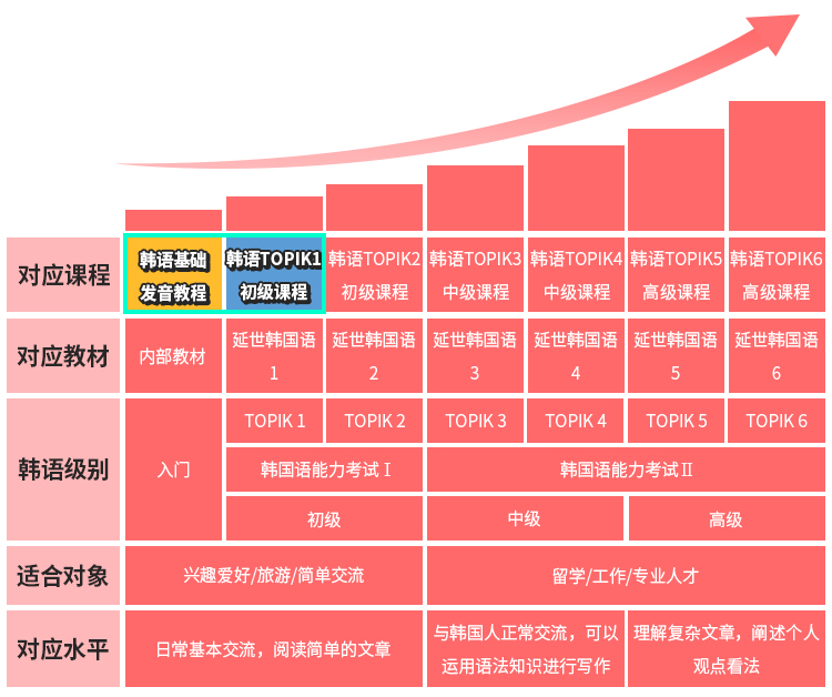 韩语TOPIK等级图.jpg.jpg