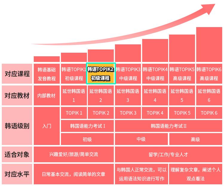 韩语TOPIK2等级图.jpg