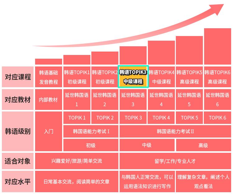 韩语TOPIK3等级图.jpg