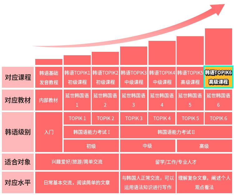 韩语TOPIK6等级图.jpg