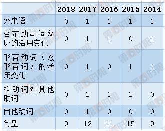 2018年高考日语真题