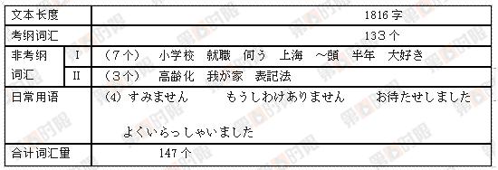 2017年高考日语真题