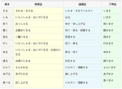 日语学习难点
