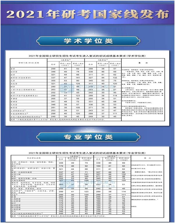 考研日语国家线