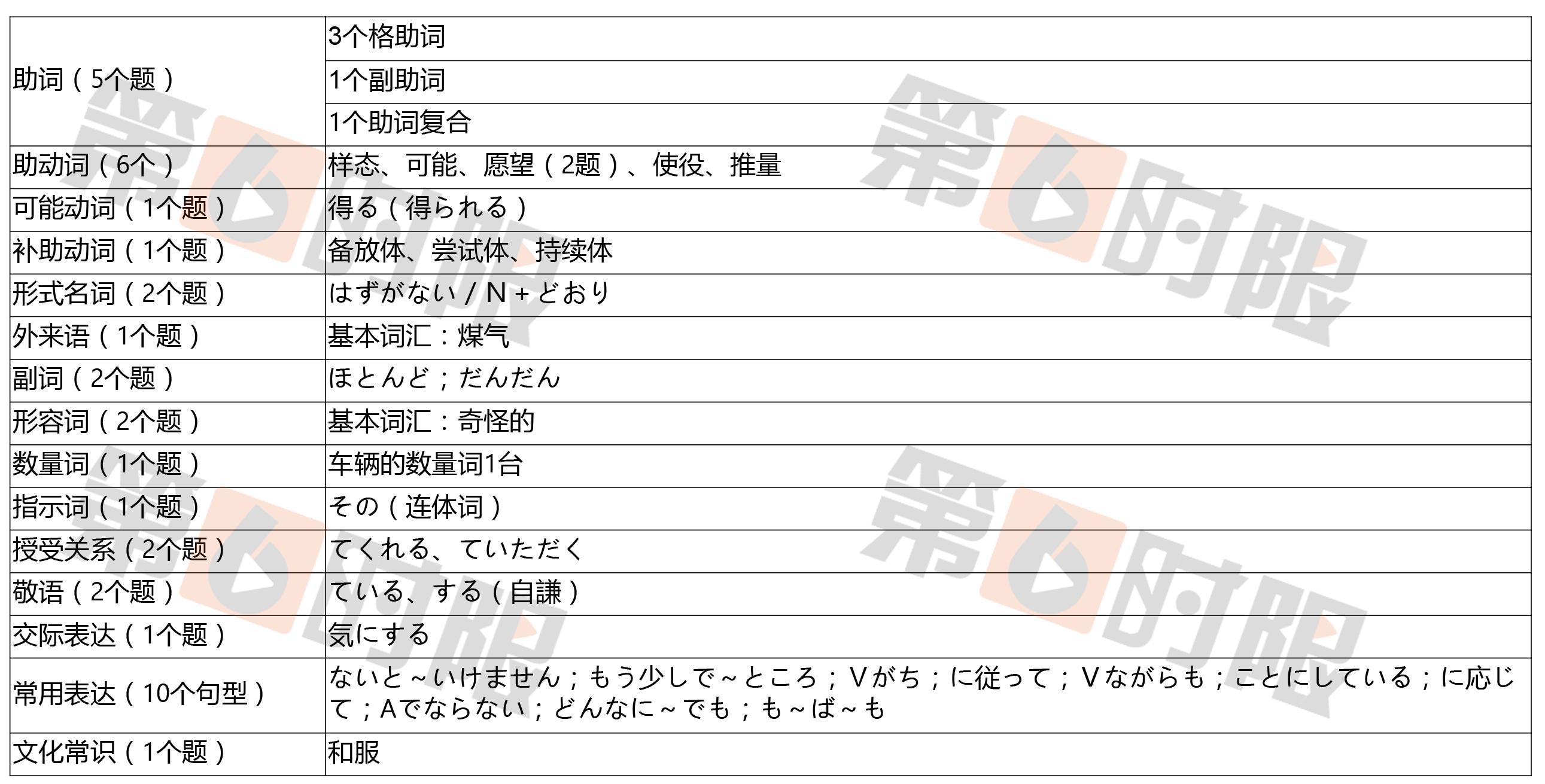 高考日语语法考点