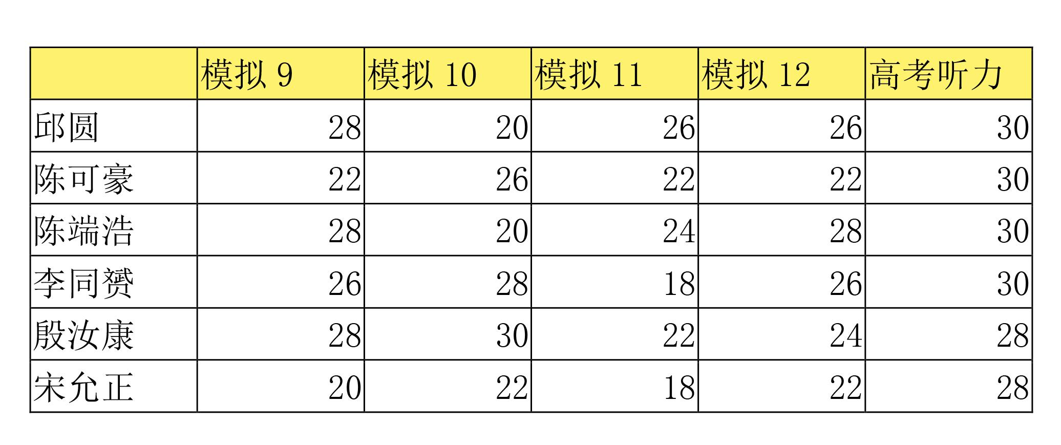 高考日语听力成绩分享-1.jpg