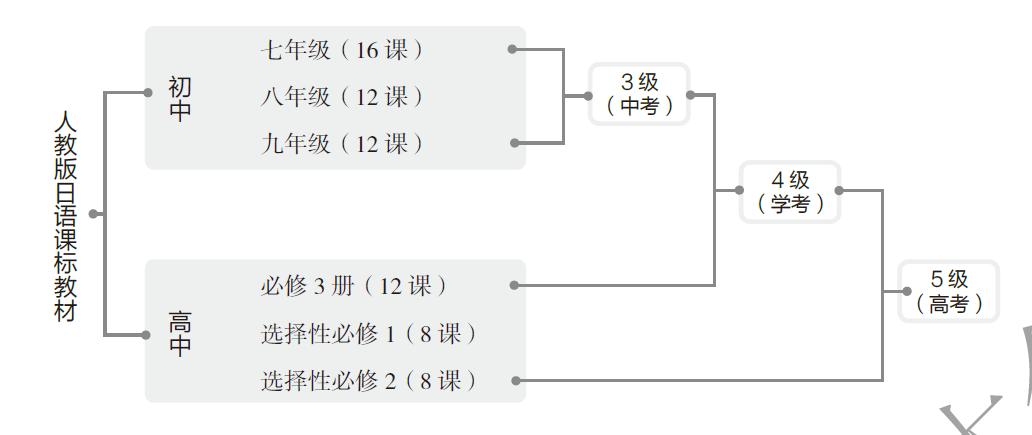 高考日语的考试范围是什么