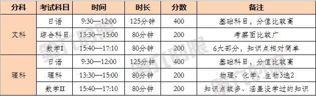 日本留考时间