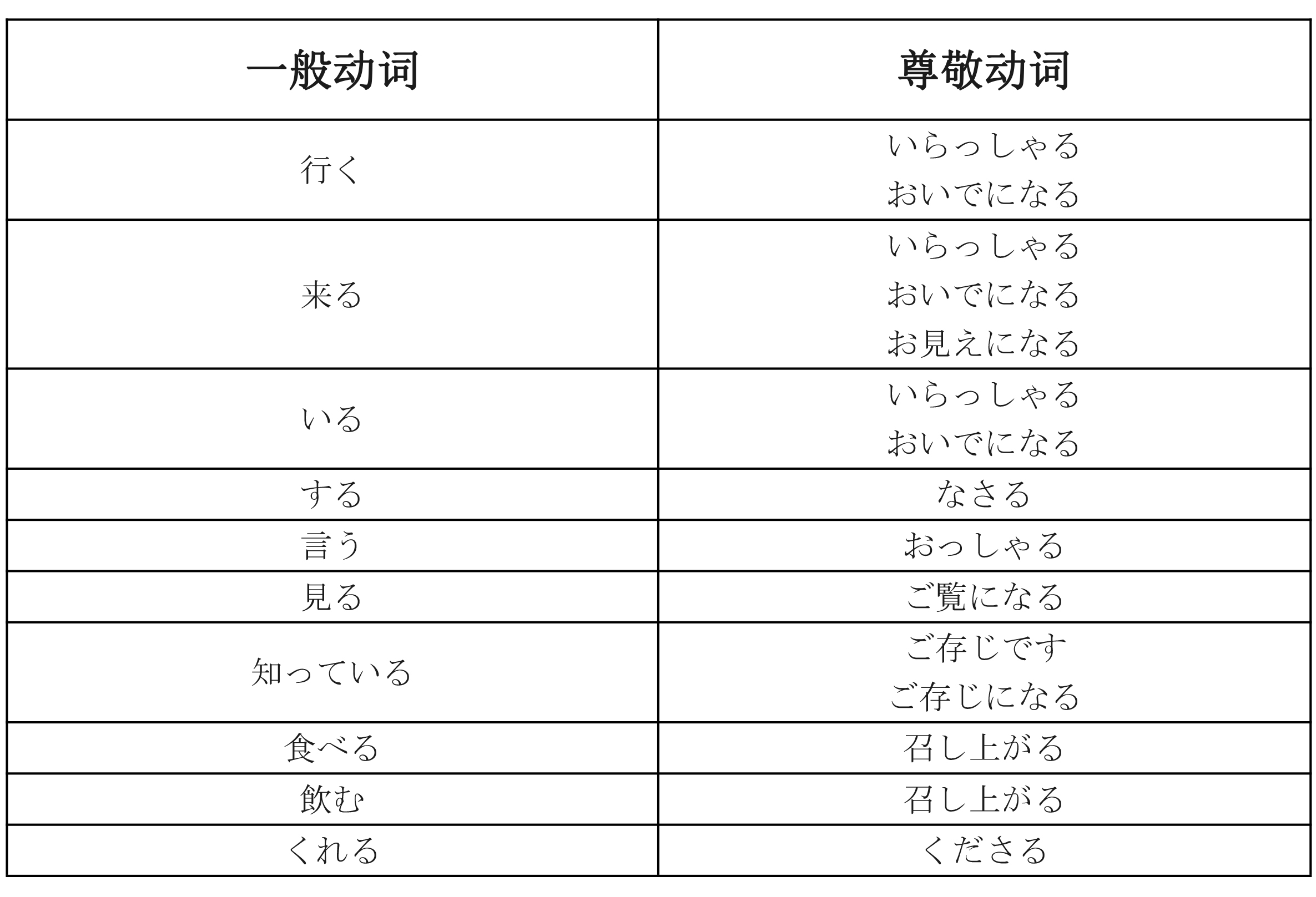日语敬语总结(清晰版)(1)-1.jpg