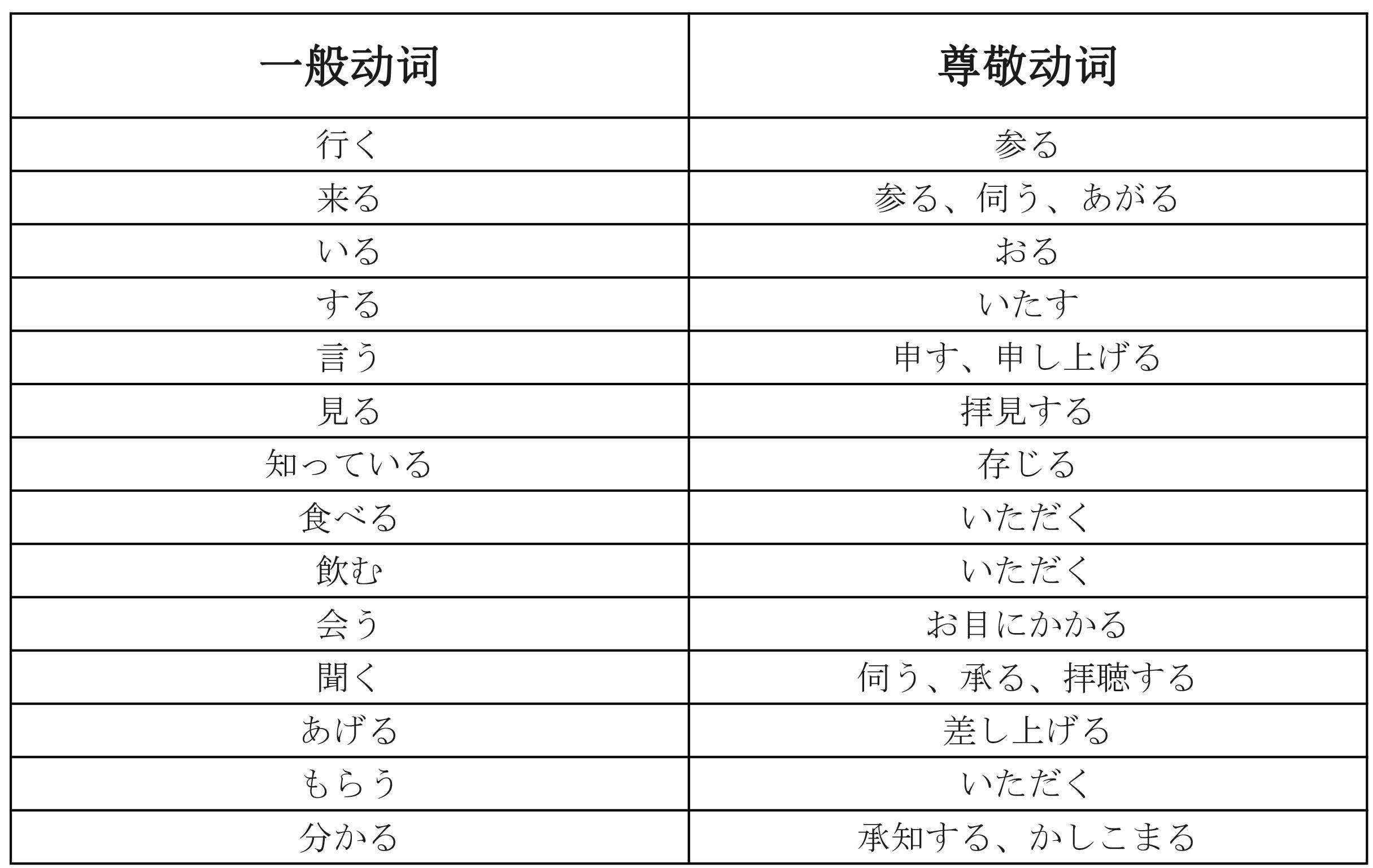 日语敬语总结(清晰版)(1)-3.jpg