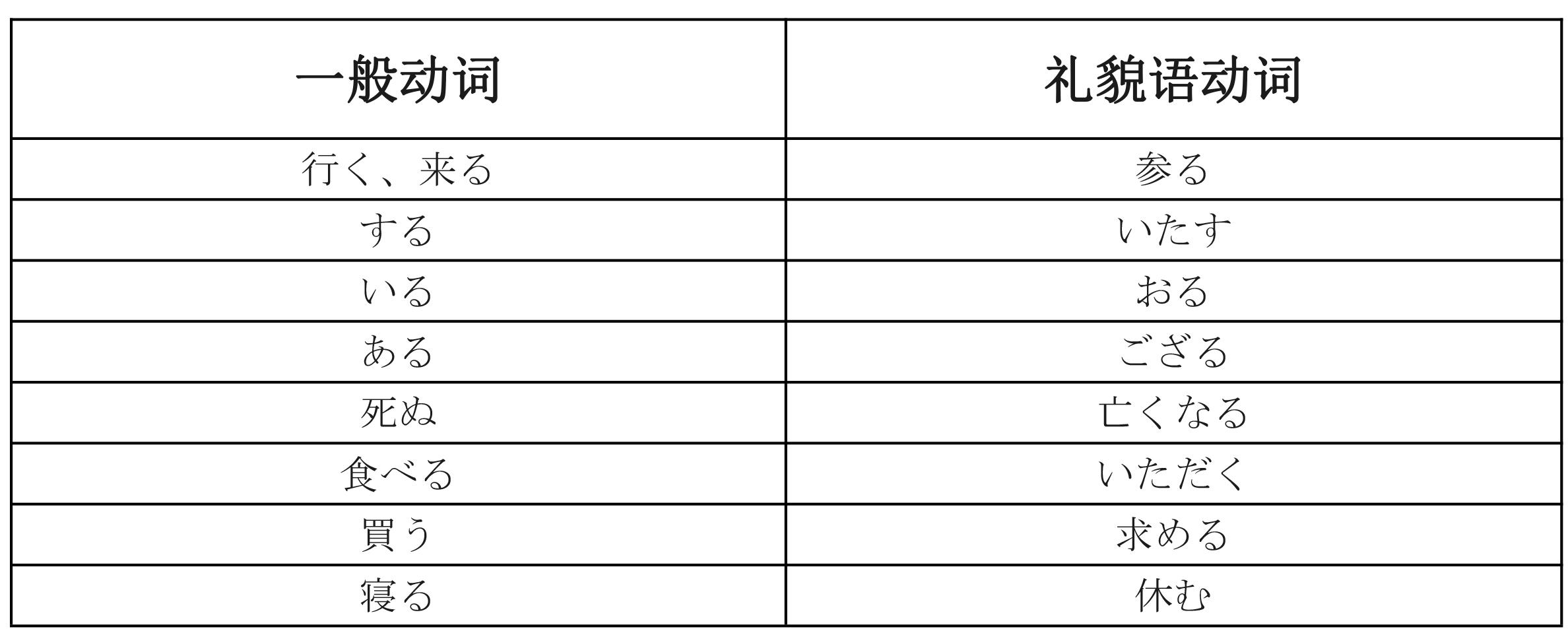 日语敬语总结(清晰版)(1)-6.jpg