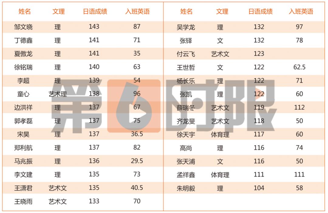 第六时限于广东湛江又开高考日语新班啦