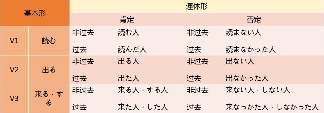 高考日语必修一日语动词用法总结