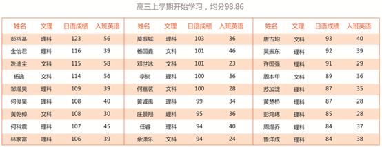 学习高考日语能提高多少分