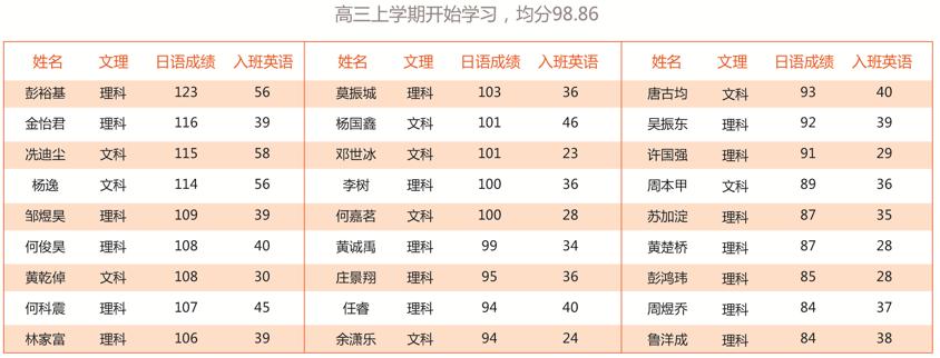 第六时限高考日语成绩