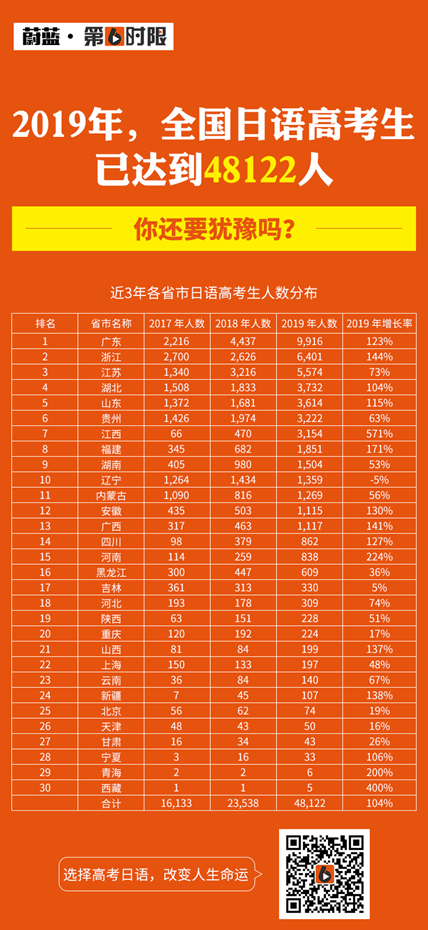 """从""""一人考场""""到""""座无虚席"""",高考日语为什么人数激增?"""