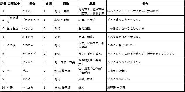 高考日语必修三日语副词整理总结